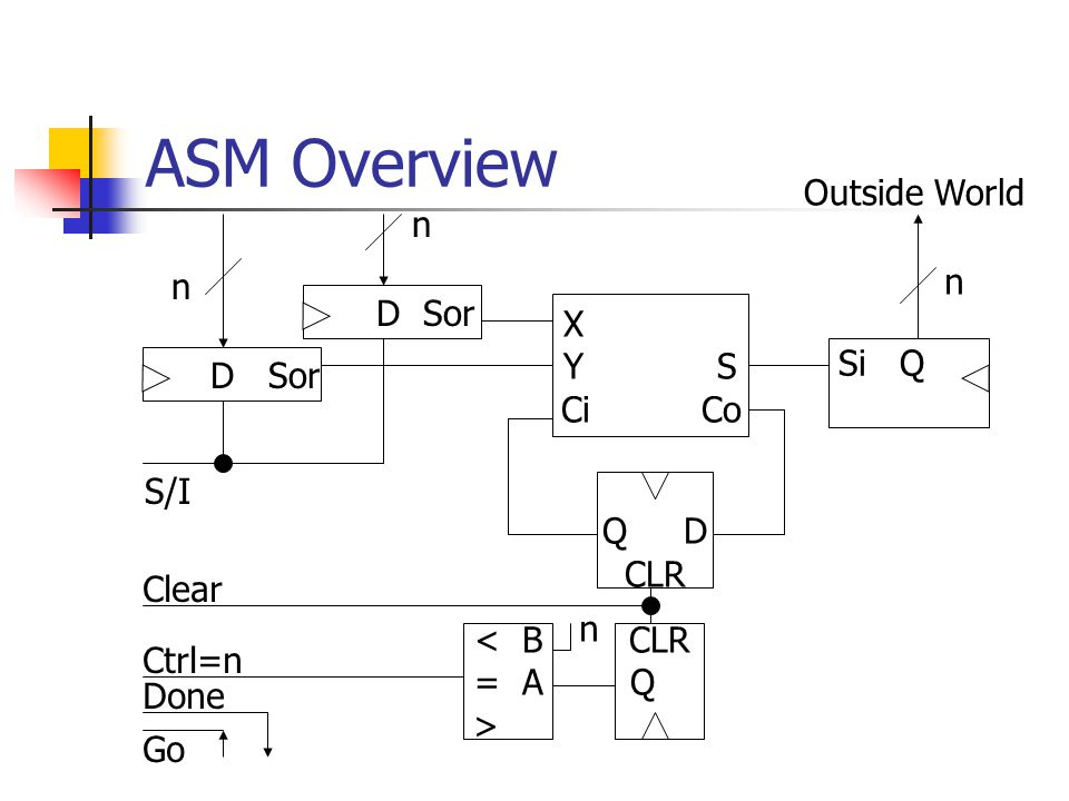 ASM Design Data processing: what sorts of manipulations of the input and output data are requested.