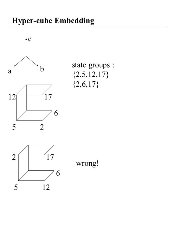 Hyper-cube Embedding c a b 25 6 1217 125 6 217 state groups : {2,5,12,17} {2,6,17} wrong!