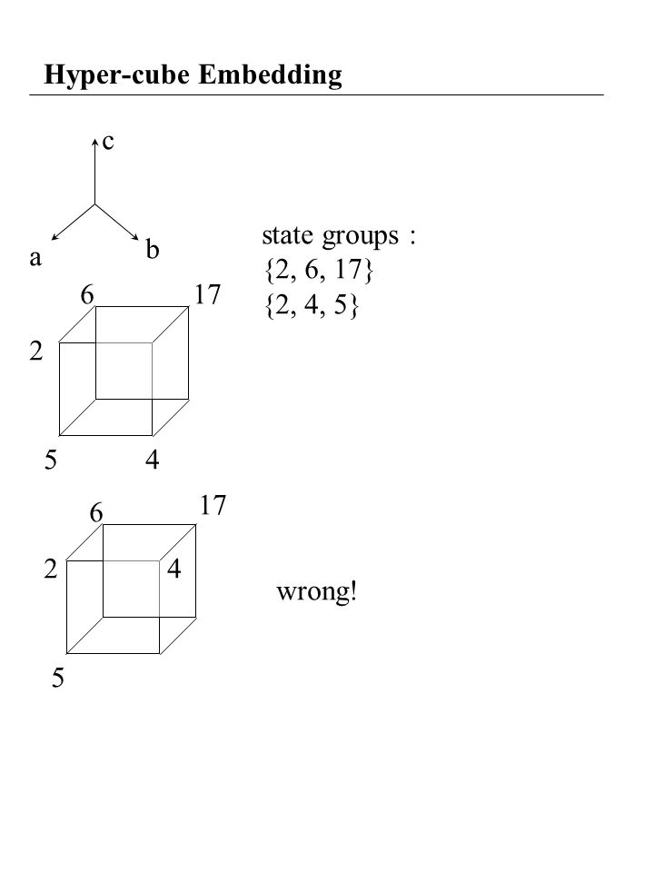 Hyper-cube Embedding c a b 45 2 5 24 state groups : {2, 6, 17} {2, 4, 5} wrong! 617 6