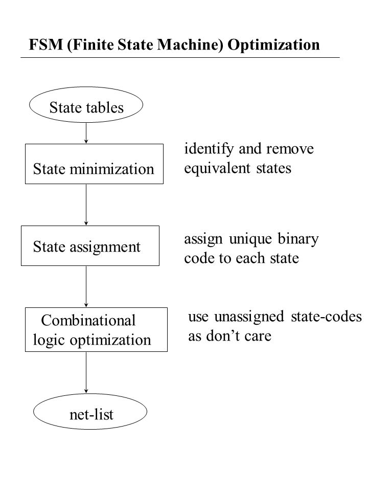 FSM (Finite State Machine) Optimization State tables State minimization State assignment Combinational logic optimization net-list identify and remove equivalent states assign unique binary code to each state use unassigned state-codes as don't care