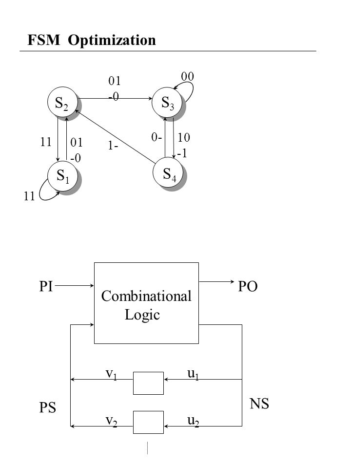 FSM Optimization S2S2 S1S1 S3S3 01 -0 00 10 0- 1- 01 -0 11 Combinational Logic PIPO PS NS u1u1 u2u2 v1v1 v2v2 S4S4