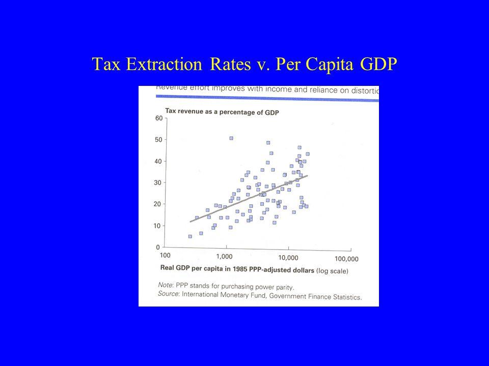 Tax Extraction Rates v. Per Capita GDP
