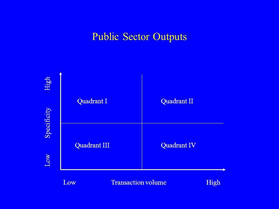 Public Sector Outputs Low Transaction volume High Low Specificity High Quadrant IQuadrant II Quadrant IIIQuadrant IV