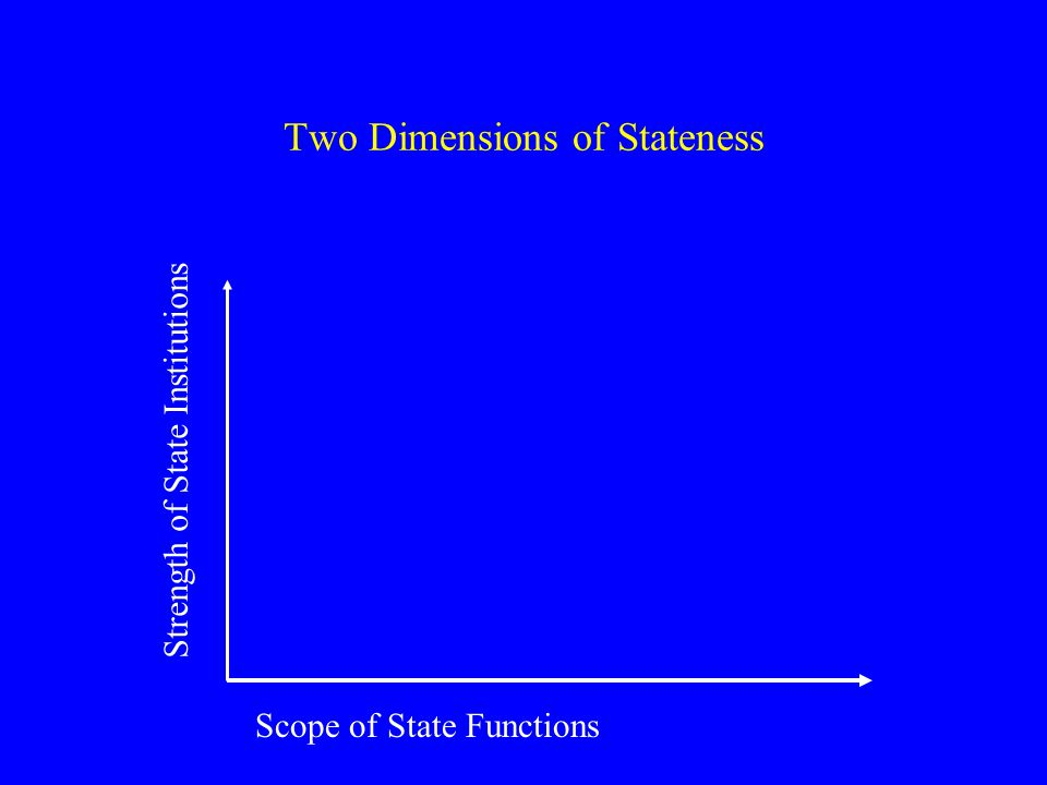 Two Dimensions of Stateness Scope of State Functions Strength of State Institutions