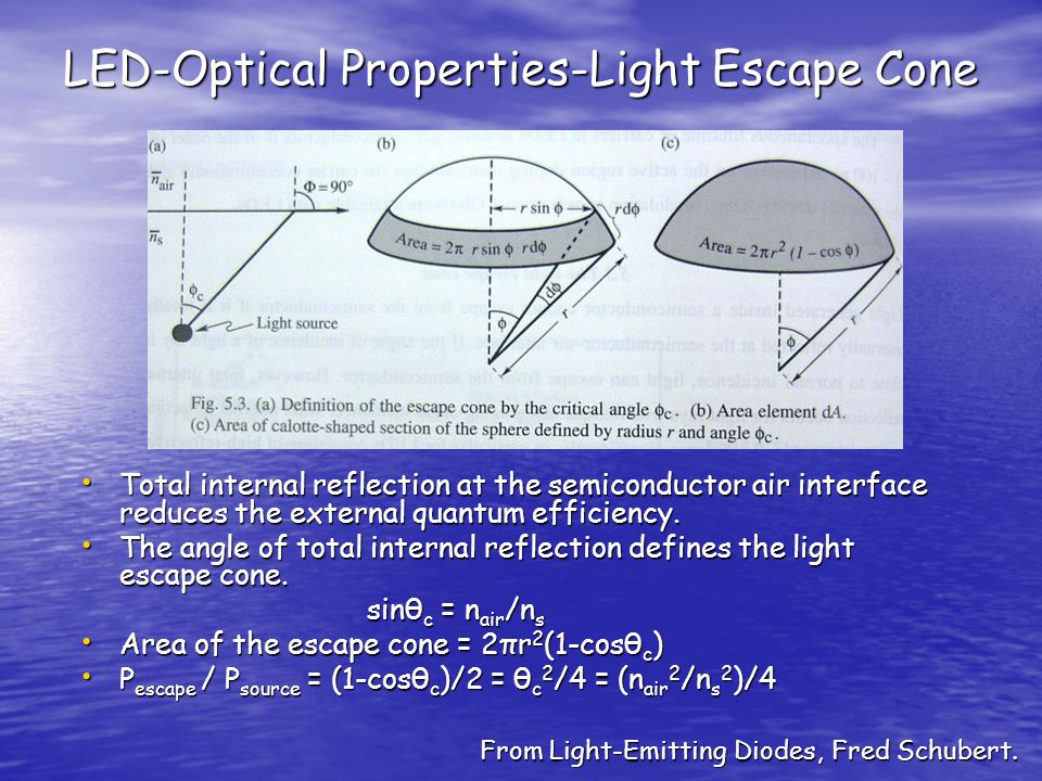 LED-Optical Properties-Light Escape Cone Total internal reflection at the semiconductor air interface reduces the external quantum efficiency.