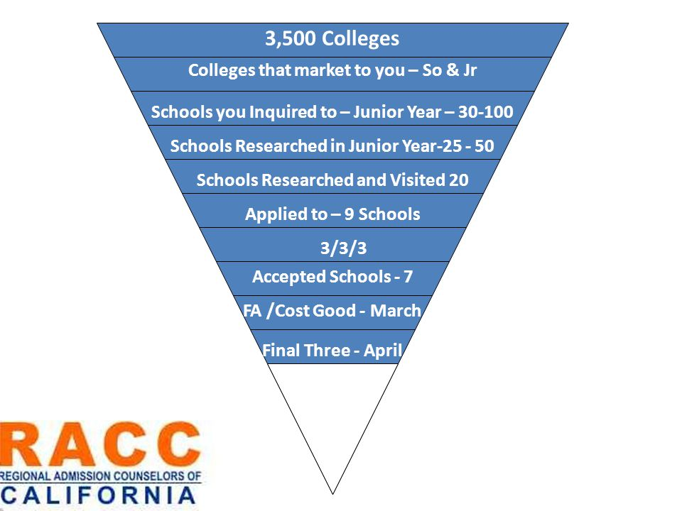 Will 3,500 Colleges FA /Cost Good - March Colleges that market to you – So & Jr Schools Researched in Junior Year-25 - 50 Schools Researched and Visited 20 Applied to – 9 Schools 3/3/3 Accepted Schools - 7 Final Three - April Schools you Inquired to – Junior Year – 30-100