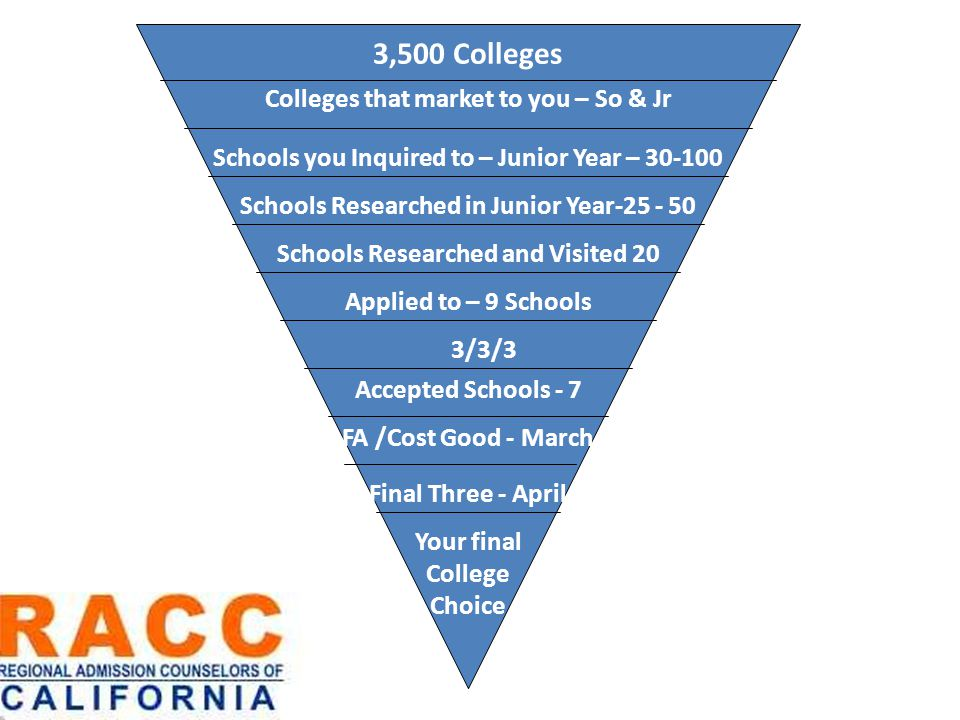 3,500 Colleges Colleges that market to you – So & Jr Schools Researched in Junior Year-25 - 50 Schools Researched and Visited 20 Applied to – 9 Schools Accepted Schools - 7 Final Three - April Your final College Choice 3/3/3 FA /Cost Good - March Schools you Inquired to – Junior Year – 30-100