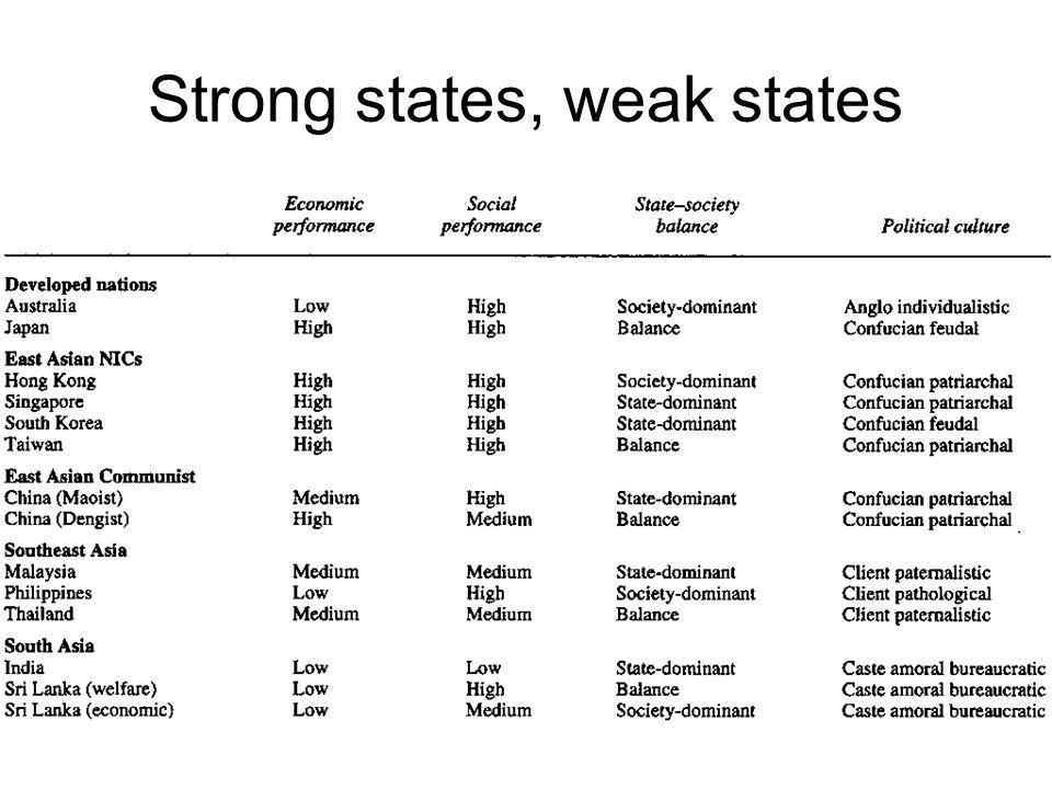 Strong states, weak states