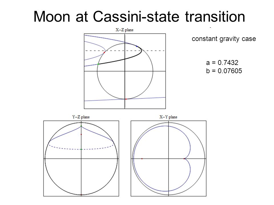 Moon at Cassini-state transition a = b = constant gravity case
