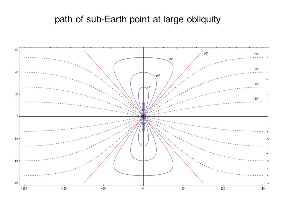path of sub-Earth point at large obliquity