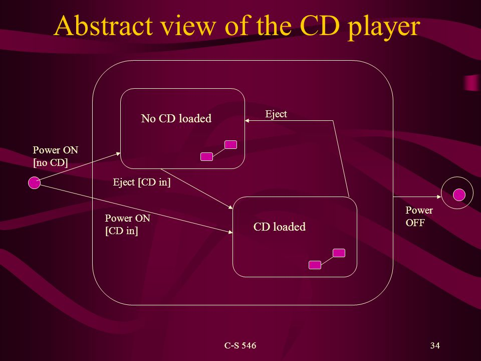 C-S 54634 Abstract view of the CD player No CD loaded CD loaded Power OFF Power ON [no CD] Power ON [CD in] Eject [CD in] Eject