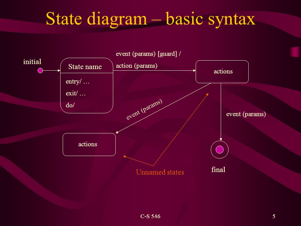 C-S 5465 State diagram – basic syntax initial final State name Unnamed states entry/ … exit/ … do/ event (params) [guard] / action (params) actions ev