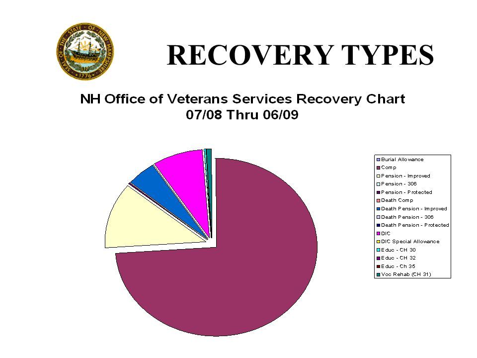 RECOVERY TYPES
