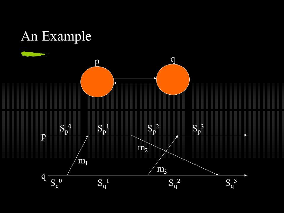 An Example p q p q Sp0Sp0 Sp1Sp1 Sp2Sp2 Sp3Sp3 Sq0Sq0 Sq1Sq1 Sq2Sq2 Sq3Sq3 m1m1 m2m2 m3m3