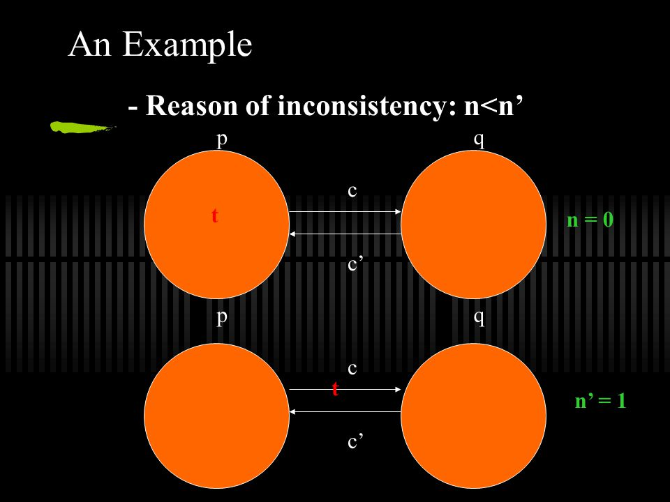 An Example - Reason of inconsistency: n<n' t pq c c' t pq c n = 0 n' = 1