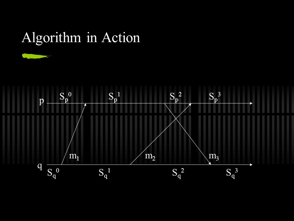 Algorithm in Action p q Sq0Sq0 Sq1Sq1 Sq2Sq2 Sq3Sq3 Sp0Sp0 Sp1Sp1 Sp2Sp2 Sp3Sp3 m1m1 m2m2 m3m3