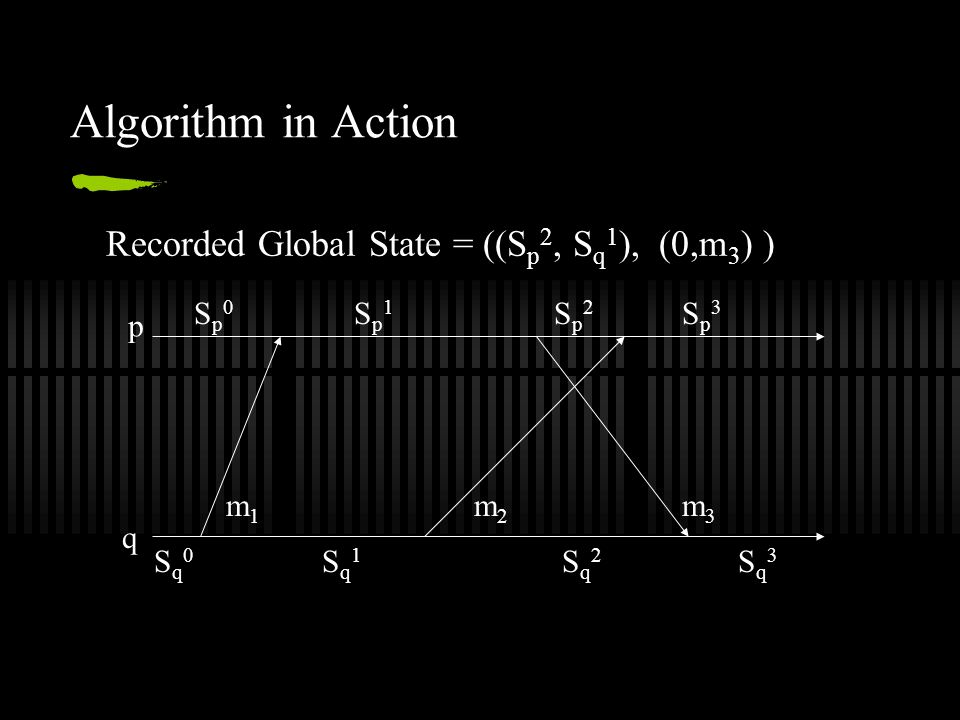 Algorithm in Action p q Sq0Sq0 Sq1Sq1 Sq2Sq2 Sq3Sq3 Sp0Sp0 Sp1Sp1 Sp2Sp2 Sp3Sp3 m1m1 m2m2 m3m3 Recorded Global State = ((S p 2, S q 1 ), (0,m 3 ) )