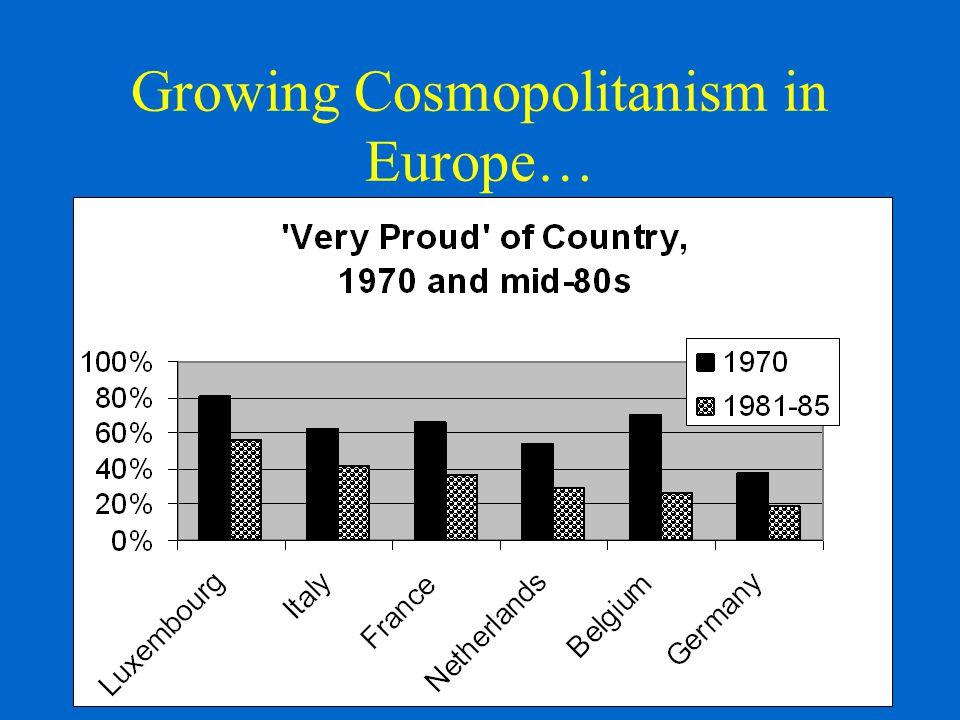 Growing Cosmopolitanism in Europe…