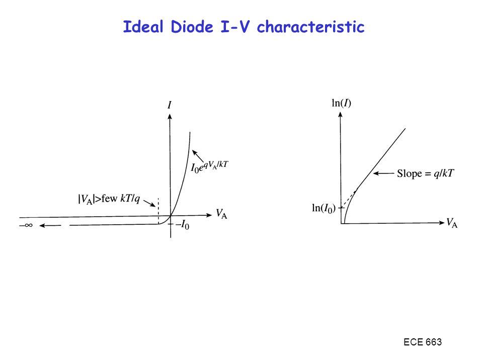 ECE 663 Ideal Diode I-V characteristic