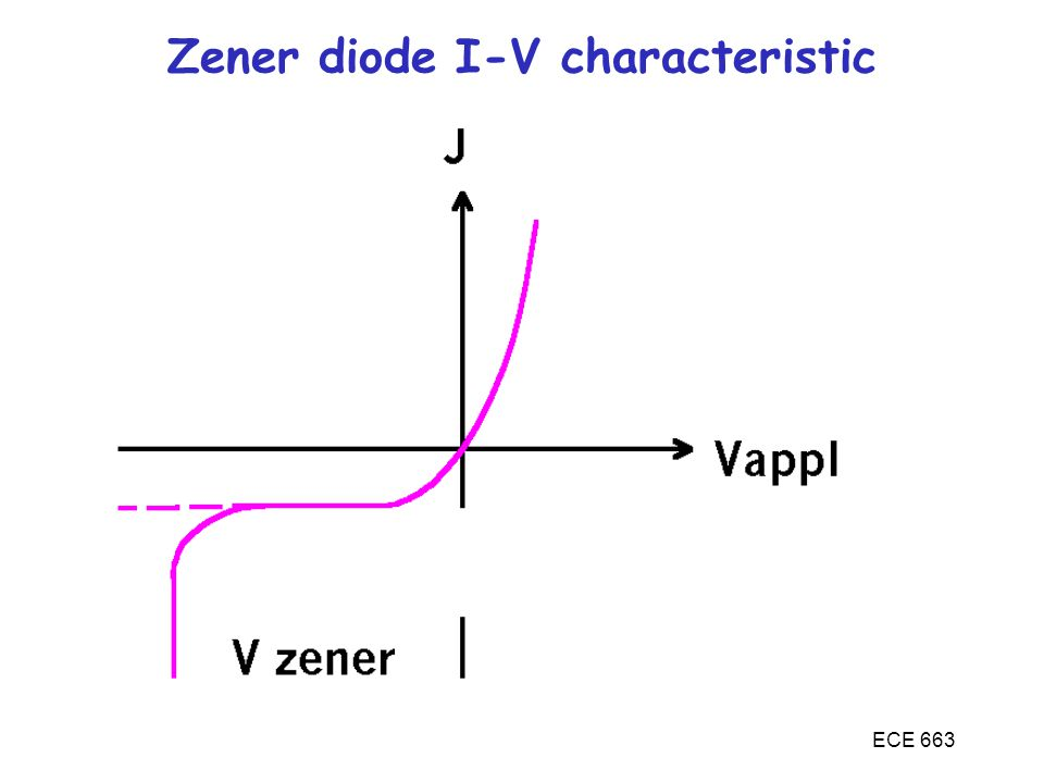 ECE 663 Zener diode I-V characteristic
