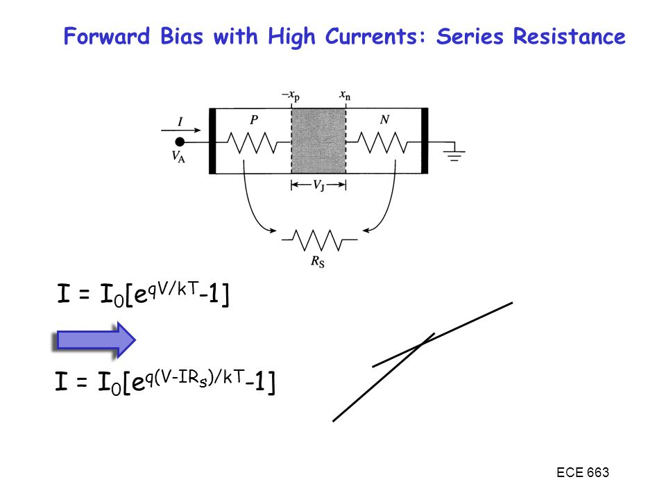 ECE 663 Forward Bias with High Currents: Series Resistance I = I 0 [e qV/kT -1] I = I 0 [e q(V-IR s )/kT -1]