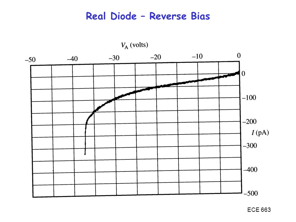 ECE 663 Real Diode – Reverse Bias