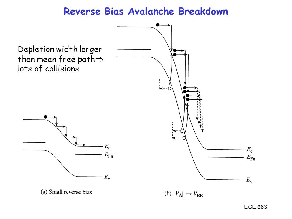 ECE 663 Reverse Bias Avalanche Breakdown Depletion width larger than mean free path  lots of collisions