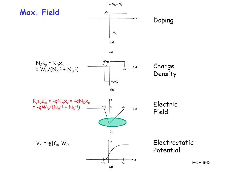 ECE 663 Max. Field Doping Charge Density Electric Field Electrostatic Potential N A x p = N D x n = W D /(N A -1 + N D -1 ) K s  0 E m = -qN A x p =