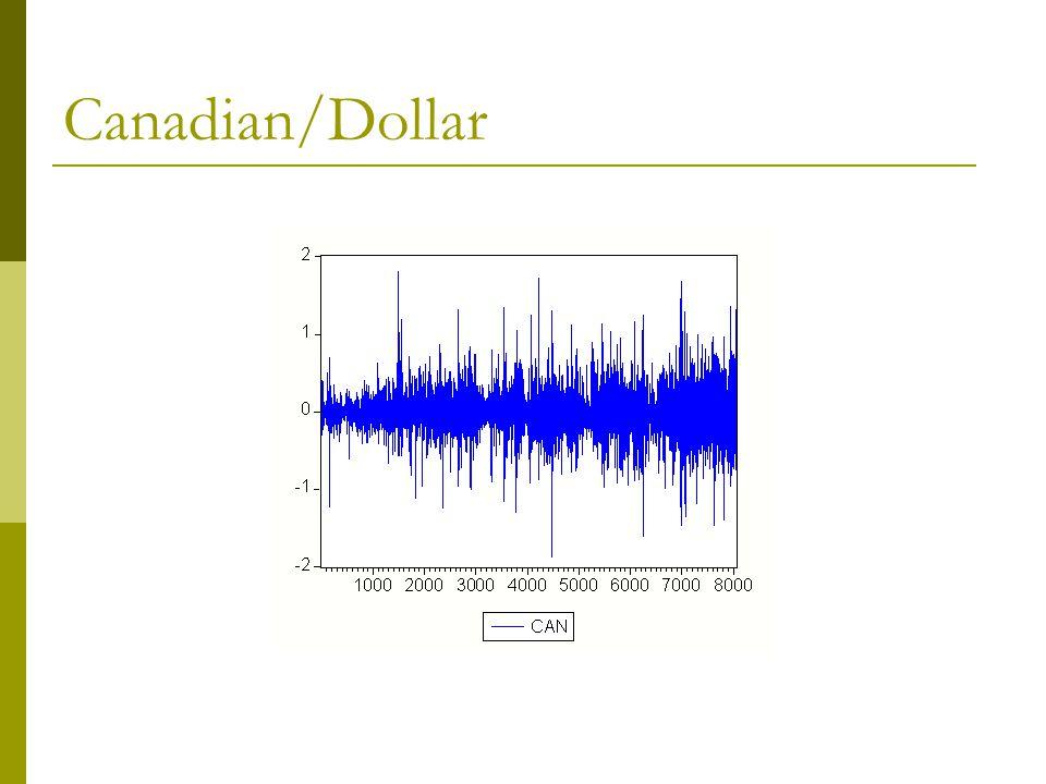 Canadian/Dollar