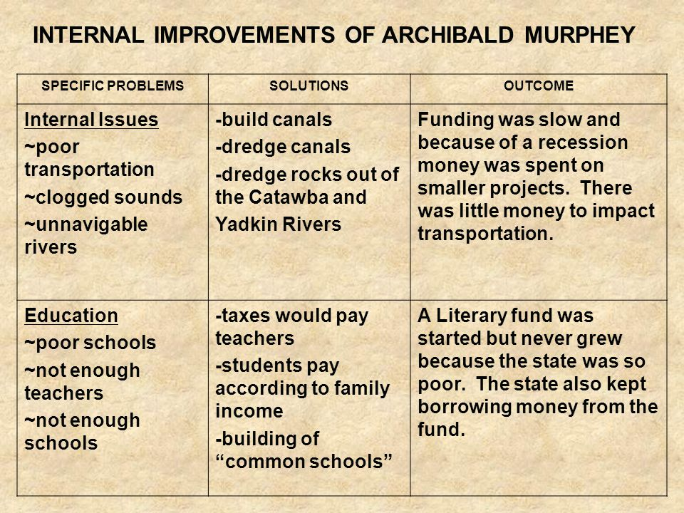 INTERNAL IMPROVEMENTS OF ARCHIBALD MURPHEY SPECIFIC PROBLEMSSOLUTIONSOUTCOME Internal Issues ~poor transportation ~clogged sounds ~unnavigable rivers -build canals -dredge canals -dredge rocks out of the Catawba and Yadkin Rivers Funding was slow and because of a recession money was spent on smaller projects.