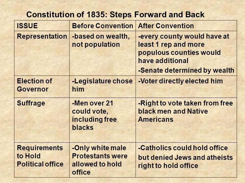 ISSUEBefore ConventionAfter Convention Representation-based on wealth, not population -every county would have at least 1 rep and more populous counties would have additional -Senate determined by wealth Election of Governor -Legislature chose him -Voter directly elected him Suffrage-Men over 21 could vote, including free blacks -Right to vote taken from free black men and Native Americans Requirements to Hold Political office -Only white male Protestants were allowed to hold office -Catholics could hold office but denied Jews and atheists right to hold office Constitution of 1835: Steps Forward and Back
