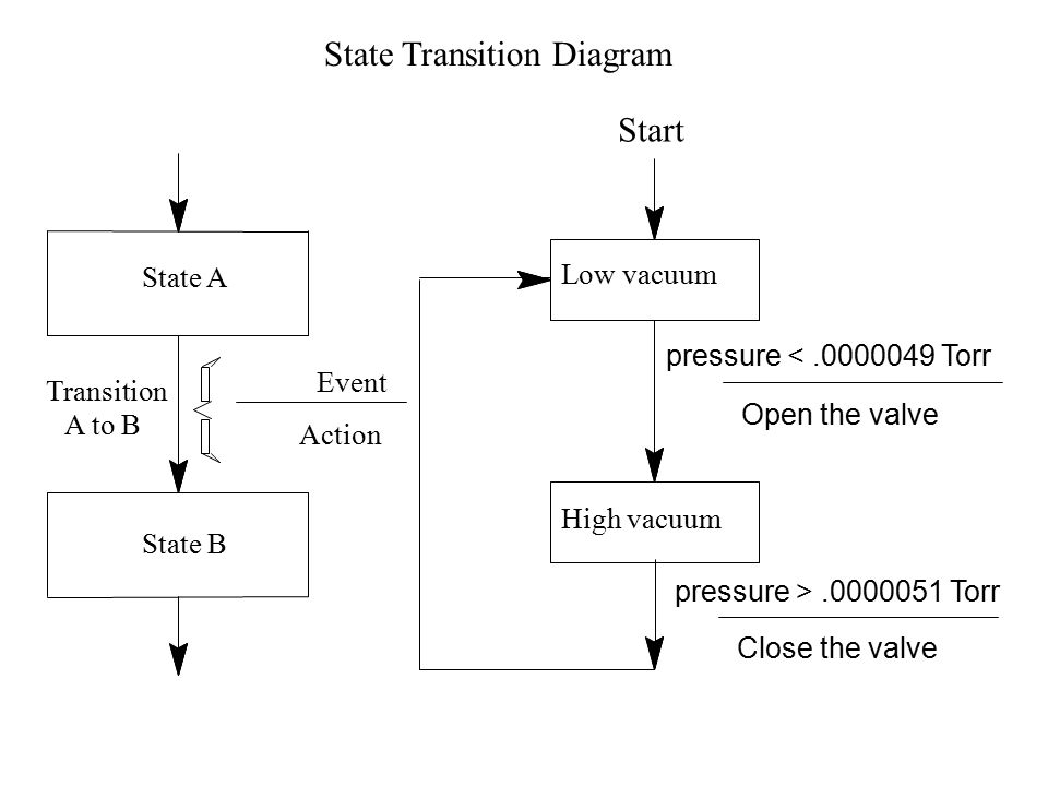 State Transition Diagram State A State B Event Action Transition A to B Start Low vacuum High vacuum pressure <.0000049 Torr Open the valve pressure >