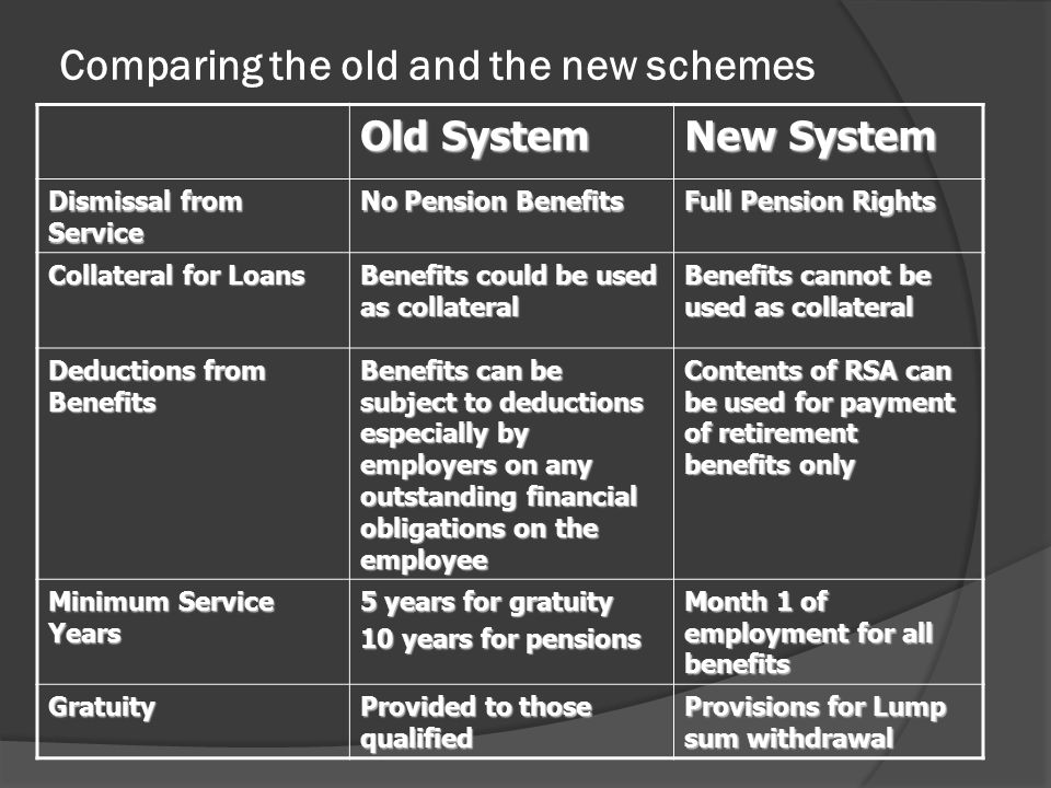 Comparing the old and the new schemes Old System New System Dismissal from Service No Pension Benefits Full Pension Rights Collateral for Loans Benefits could be used as collateral Benefits cannot be used as collateral Deductions from Benefits Benefits can be subject to deductions especially by employers on any outstanding financial obligations on the employee Contents of RSA can be used for payment of retirement benefits only Minimum Service Years 5 years for gratuity 10 years for pensions Month 1 of employment for all benefits Gratuity Provided to those qualified Provisions for Lump sum withdrawal