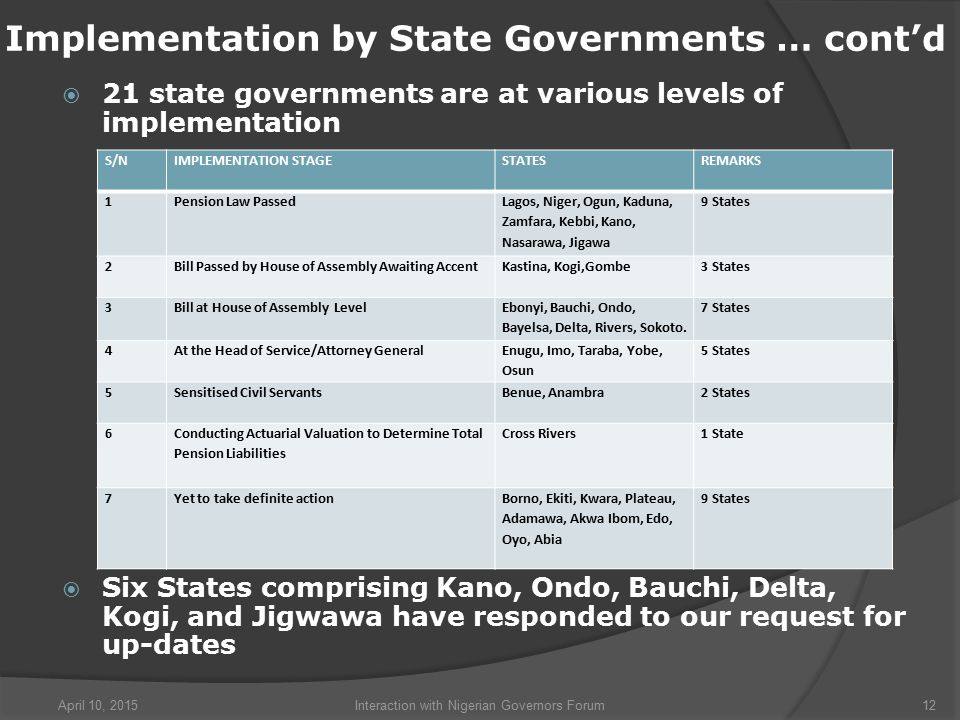  21 state governments are at various levels of implementation  Six States comprising Kano, Ondo, Bauchi, Delta, Kogi, and Jigwawa have responded to our request for up-dates April 10, 2015Interaction with Nigerian Governors Forum12 Implementation by State Governments … cont'd S/NIMPLEMENTATION STAGESTATESREMARKS 1Pension Law Passed Lagos, Niger, Ogun, Kaduna, Zamfara, Kebbi, Kano, Nasarawa, Jigawa 9 States 2Bill Passed by House of Assembly Awaiting AccentKastina, Kogi,Gombe3 States 3Bill at House of Assembly Level Ebonyi, Bauchi, Ondo, Bayelsa, Delta, Rivers, Sokoto.