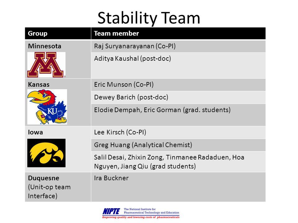 Building a quantitative model 13 Drug Stability Compositional Factors (e.g.