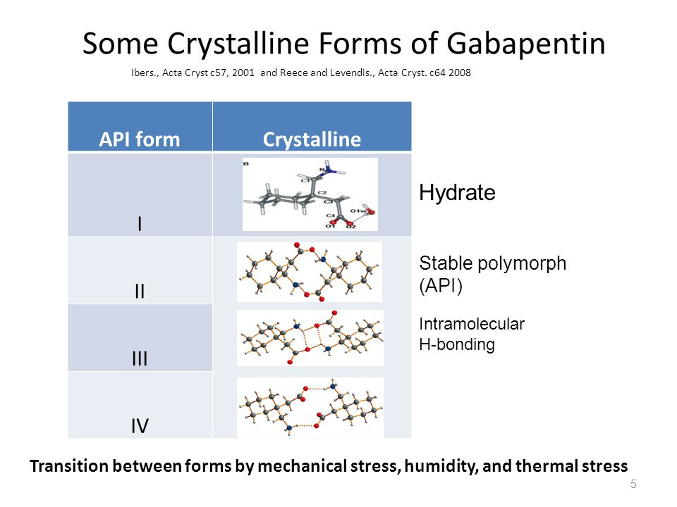 Physical transformation by Mechanical Stress Form II Form III Milled Gabapentin Milled Gabapentin