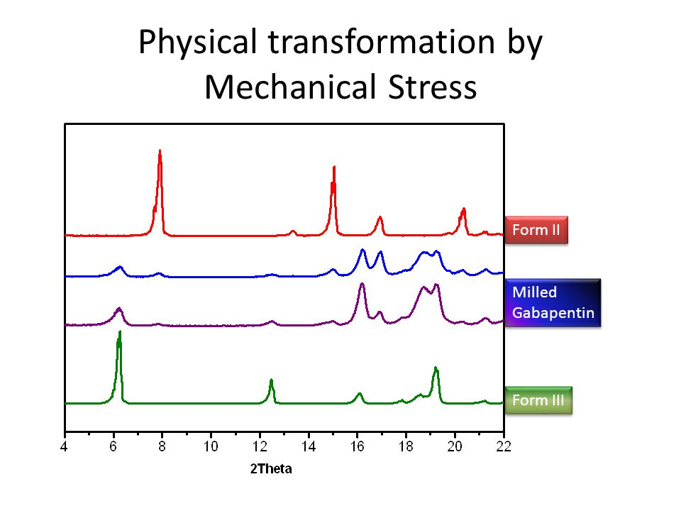 Physical transformation by Humidity 2theta 7 Intensity 47 hrs in 40C 31 %RH 29 hrs 17 hrs 7 hrs 0 hr 47 hrs in 40C 31 %RH 29 hrs 17 hrs 7 hrs 0 hr
