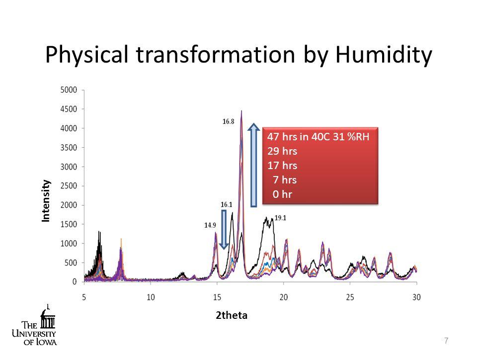 Physical transformation by Thermal Stress Kaushal and Suryanarayanan., Minnesota Univ.
