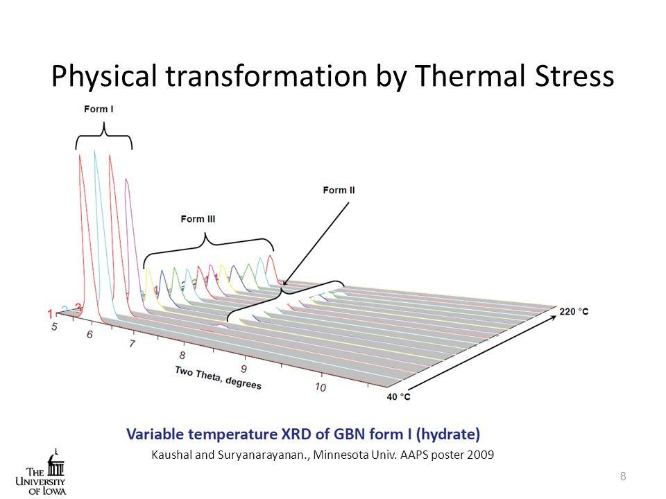 Lactam kinetics under controlled temperature (40-60 C) and humidity (5- 50% RH)