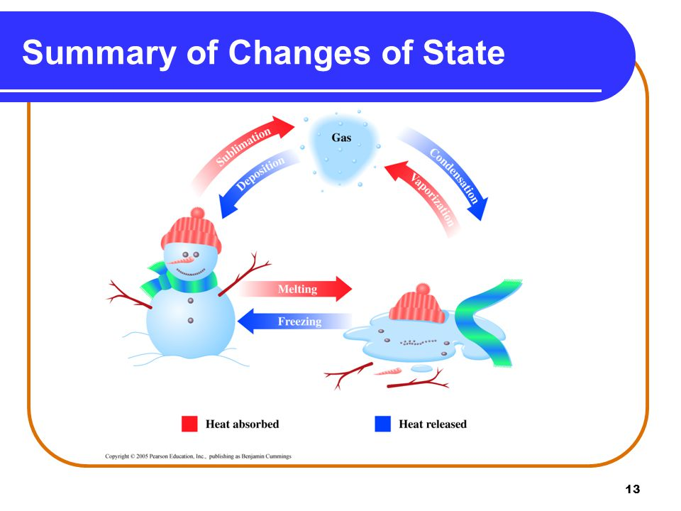 13 Summary of Changes of State