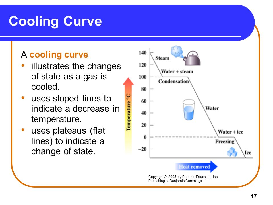 17 Cooling Curve A cooling curve illustrates the changes of state as a gas is cooled.