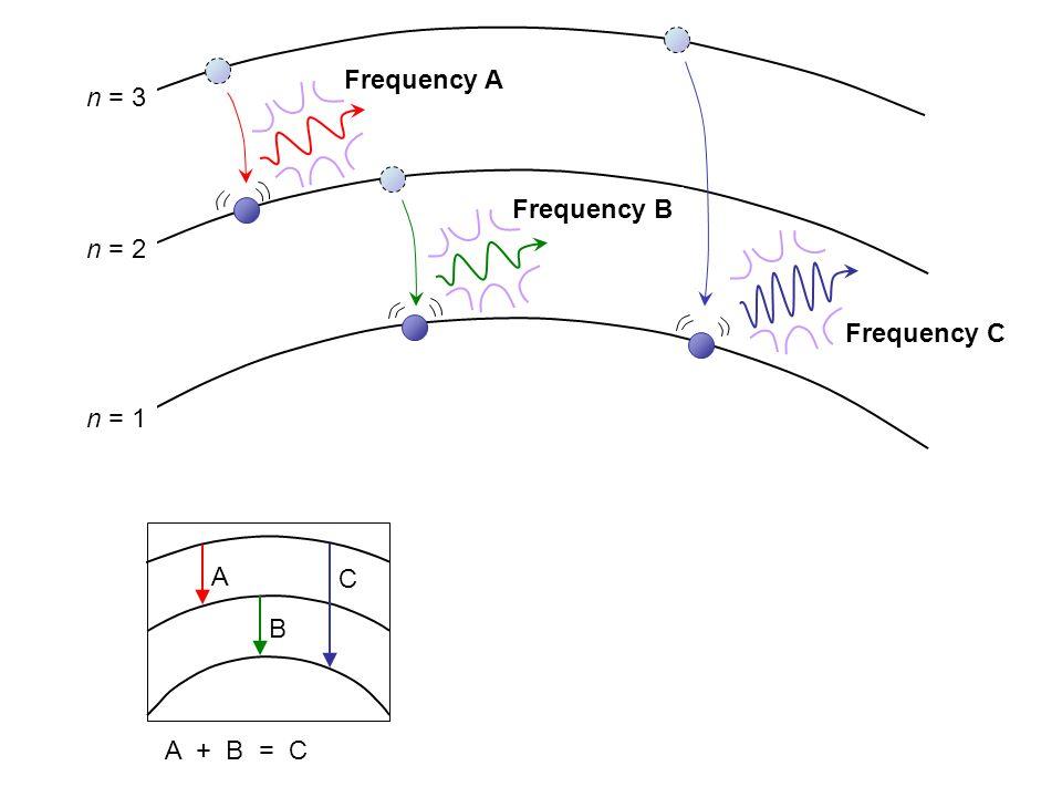 Frequency A Frequency B Frequency C n = 2 n = 1 n = 3 A B C A + B = C