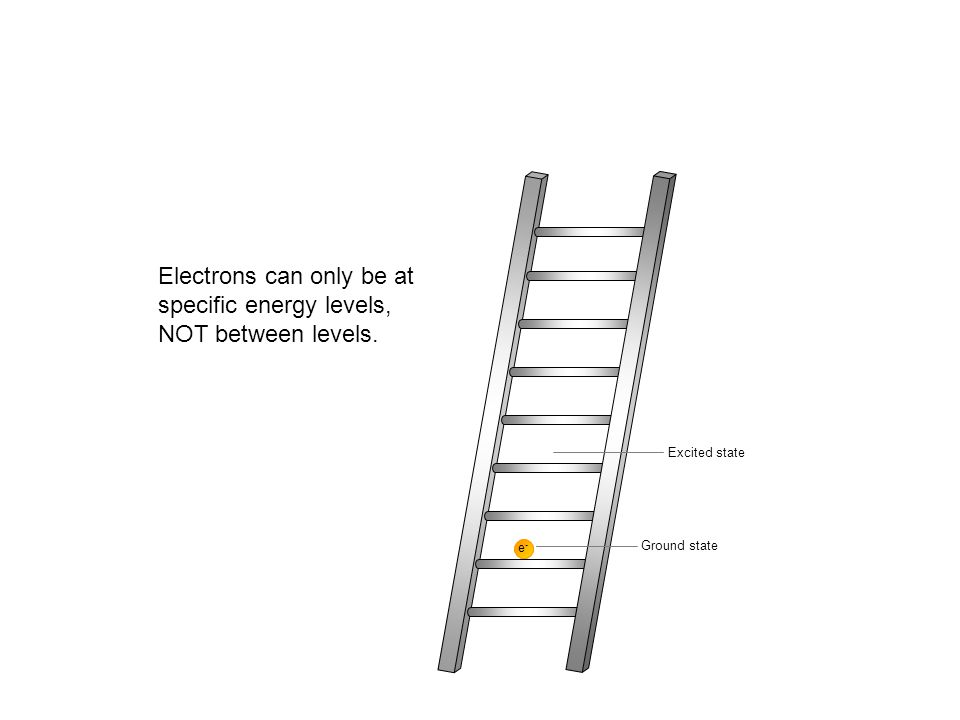 e-e- e-e- Ground state Excited state Electrons can only be at specific energy levels, NOT between levels.