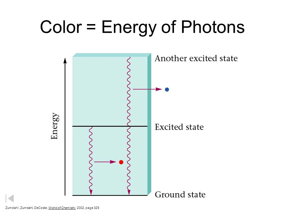 Color = Energy of Photons Zumdahl, Zumdahl, DeCoste, World of Chemistry  2002, page 329