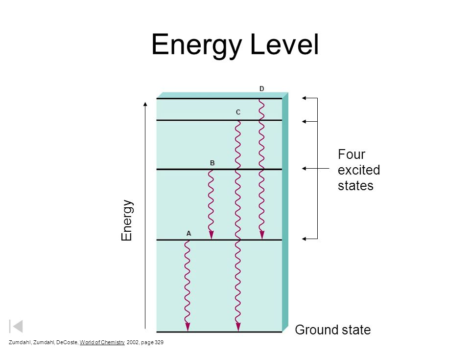 Energy Level Zumdahl, Zumdahl, DeCoste, World of Chemistry  2002, page 329 A B CD Ground state Energy Four excited states