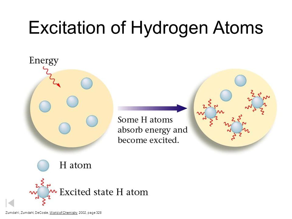 Excitation of Hydrogen Atoms Zumdahl, Zumdahl, DeCoste, World of Chemistry  2002, page 328