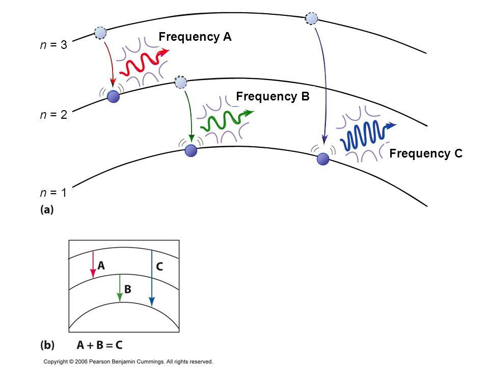 Frequency A Frequency B Frequency C n = 2 n = 1 n = 3