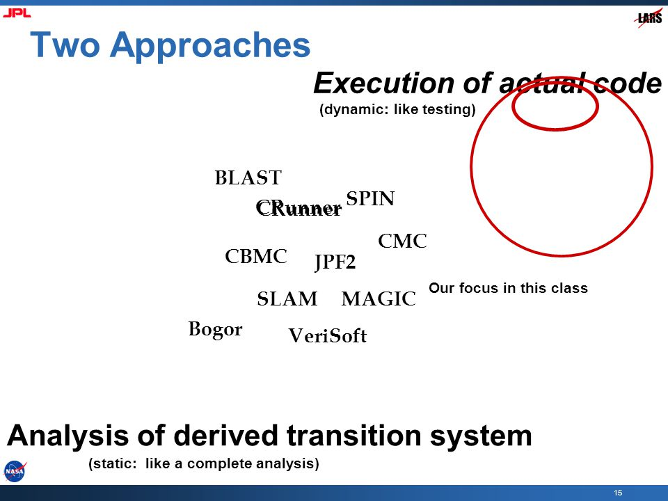 15 Two Approaches CBMC BLAST SLAM JPF2 SPIN CMC CRunner MAGIC Analysis of derived transition system Execution of actual code VeriSoft CRunner Our focu