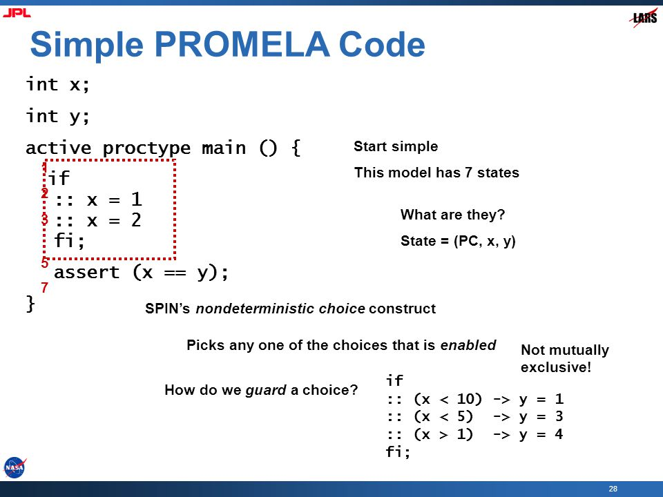 28 Simple PROMELA Code int x; int y; active proctype main () { if :: x = 1 :: x = 2 fi; assert (x == y); } Start simple This model has 7 states What a