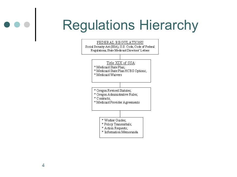 4 Regulations Hierarchy